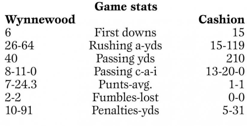 Week 11 Football Box Scores