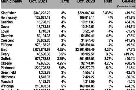 5 towns see bigger October sales tax checks